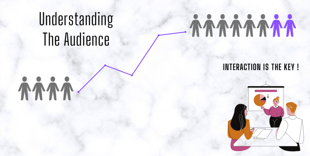 Interaction is the key in Blogging